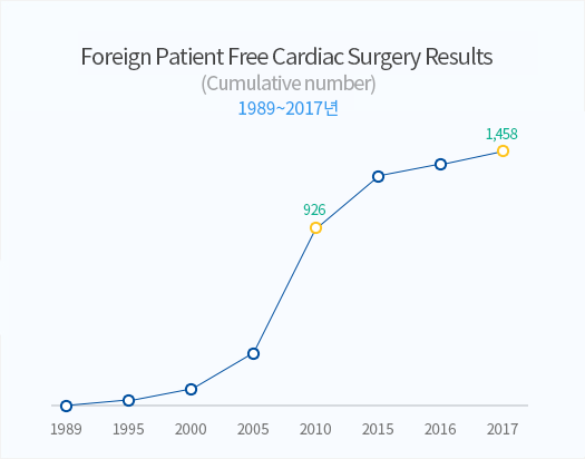 cumulative number of foreign patient enticement